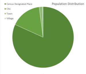 population-distribution-montgomery-county-md