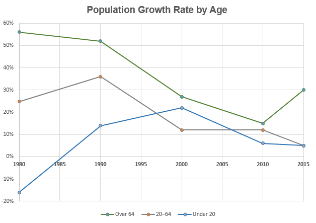 montgomery county population by age