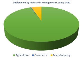 montgomery county employment by industry 1840