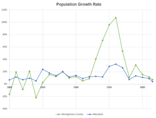 montgomery county population growth rate