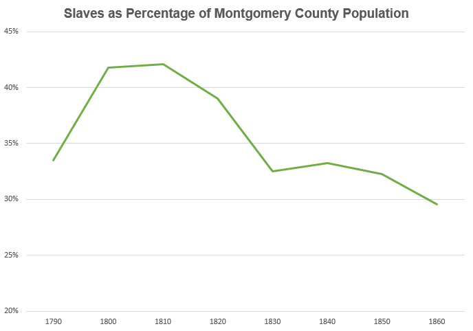 slave population in montgomery county